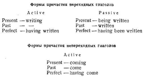 Причастие в английском языке: рассматриваем все варианты