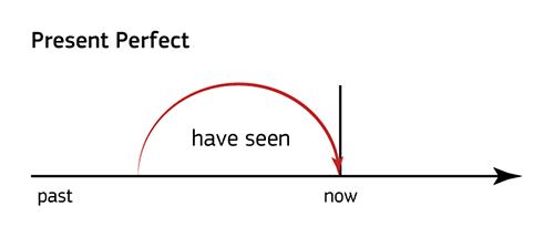 Past Perfect - прошедшее совершенное время в английском