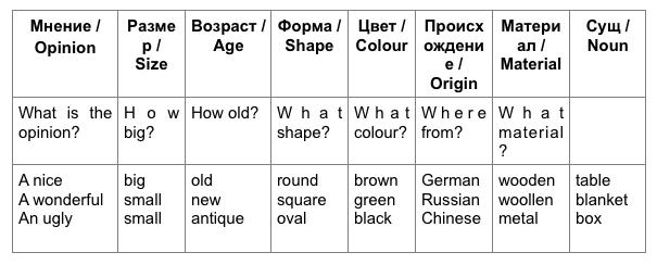 Порядок прилагательных в английском языке: группы, последовательность, нюансы и примеры