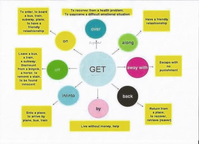 Фразовый глагол get: основные значения с переводом