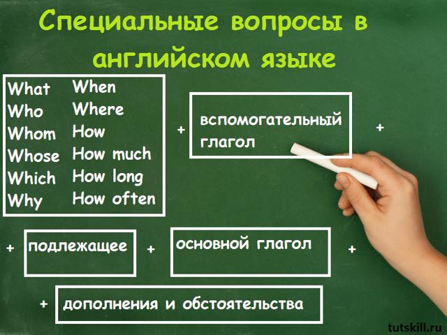 Специальные вопросы в английском языке (Special Questions): с таблицами и примерами