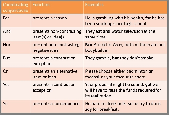 Союзы в английском языке: виды союзов, примеры, таблица