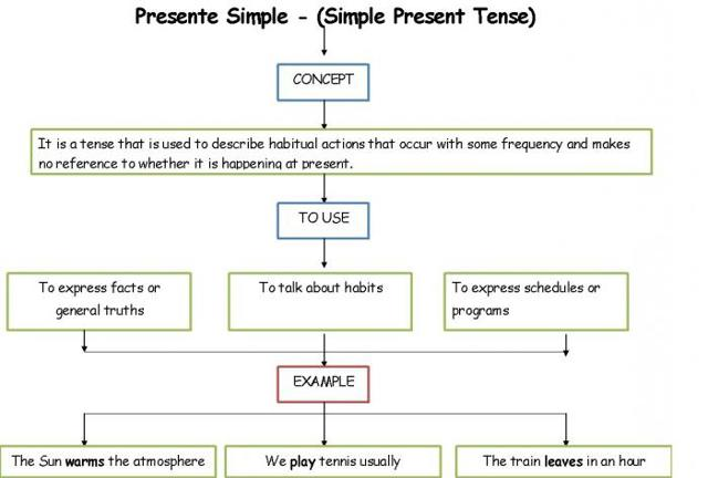 Present simple примеры значений, грамматического построения и предложений