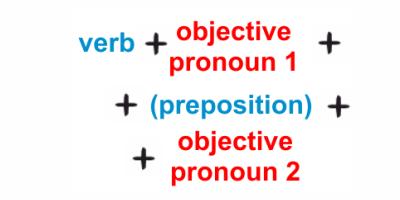 Неопределенные местоимения в английском языке: виды, роль, образование