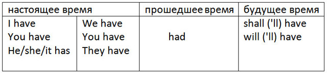 Have/has правило и таблица с примерами предложений