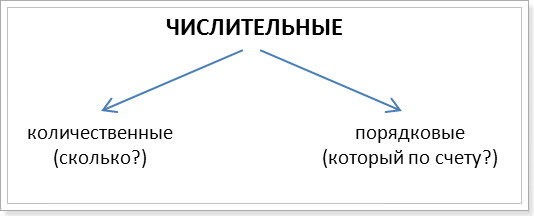 Порядковые числительные в английском языке и их связь с количественными