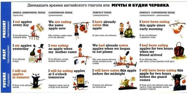 12 времен английского языка