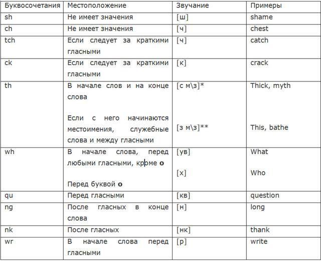 Типы чтения в английском языке. Читаем эффективно