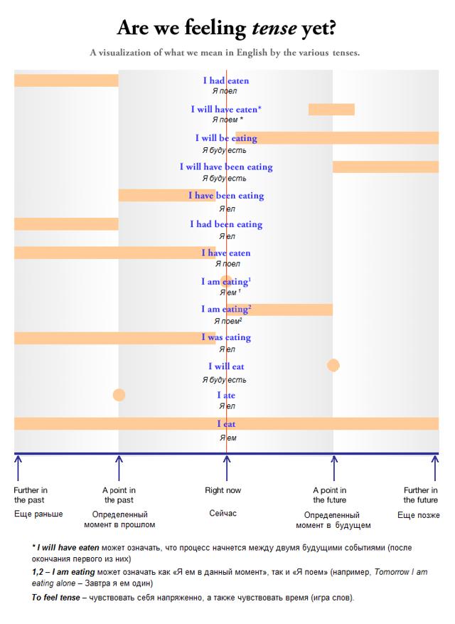 Времена в английском языке: классификация