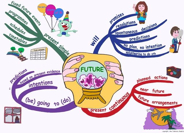 Формы будущего времени в английском языке