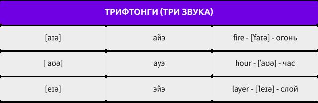 Английская транскрипция