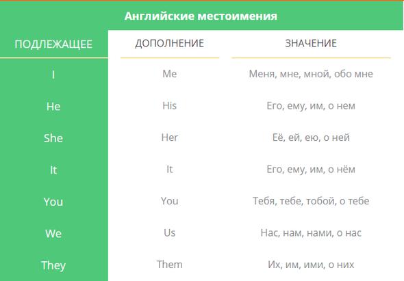 100 самых популярных и употребляемых слов в английском языке