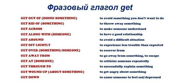 GET и его производные фразовые глаголы