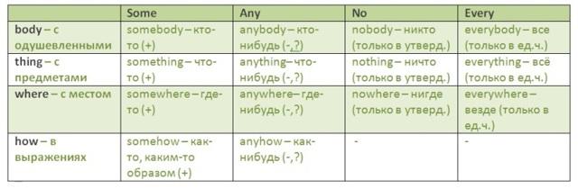 3 главных правила употребления местоимений в английском
