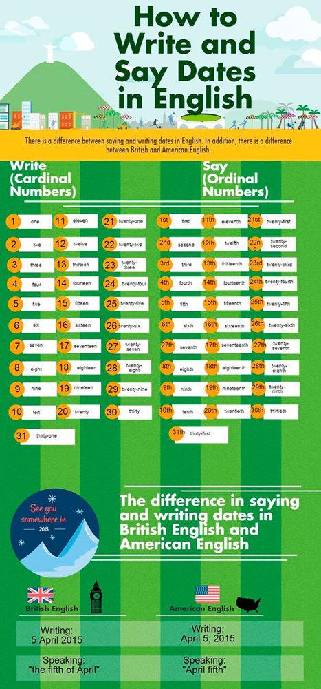 Как правильно писать даты в английском языке