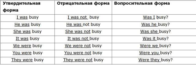 Глагол to be в английском языке