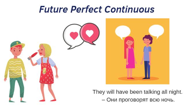Время Future Perfect Continuous