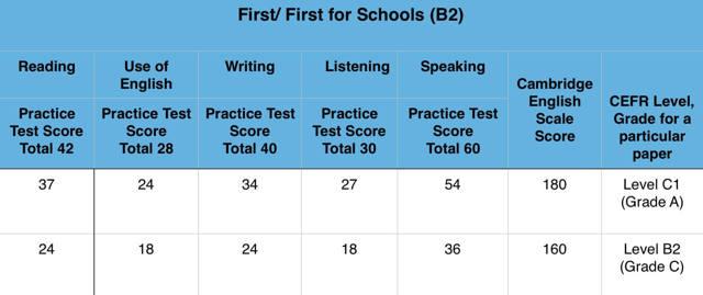 Как сдать Listening (аудирование) на экзаменах FCE, CAE, CPE на отлично