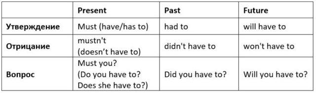 Модальные глаголы must и have to: правила употребления