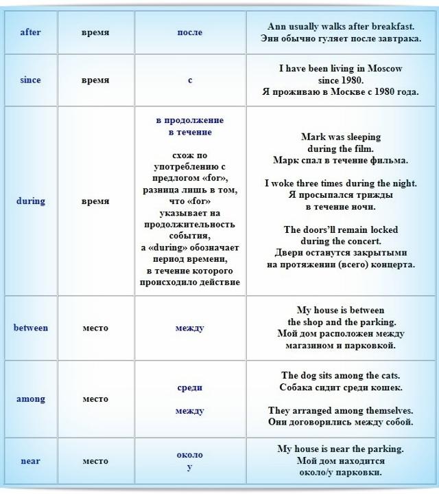 Какие бывают союзы в английском языке