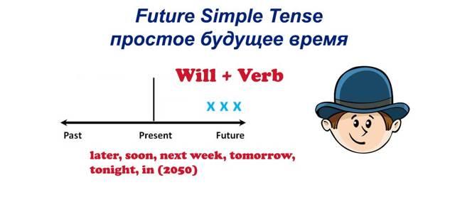 Future Simple - Для чего нужно будущее время