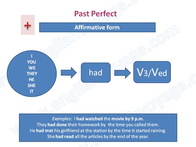 Past Perfect Tense — прошедшее совершенное время в английском языке