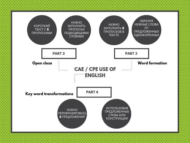 Как сдать Reading (чтение) на экзаменах FCE, CAE, CPE на отлично