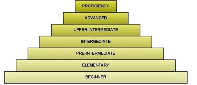 Как написать резюме на английском языке: примеры