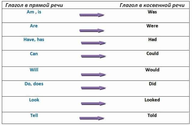 Согласование времен в английском языке: основные правила, исключения, примеры употребления
