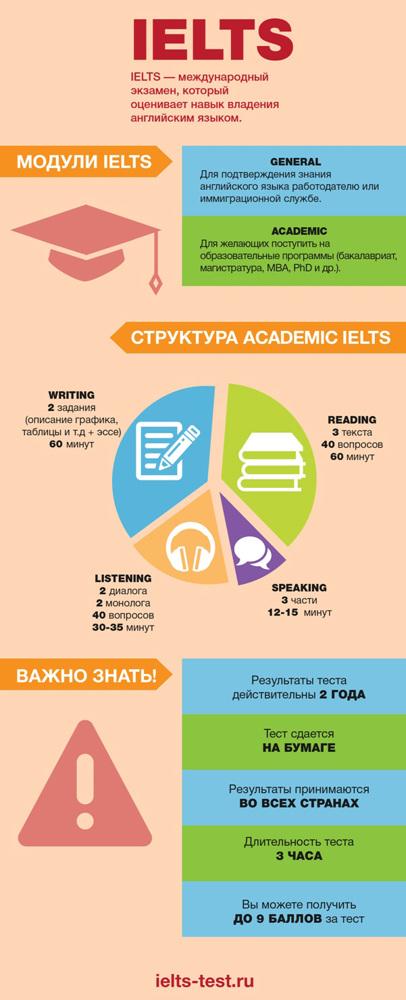 IELTS: International English Language Testing System