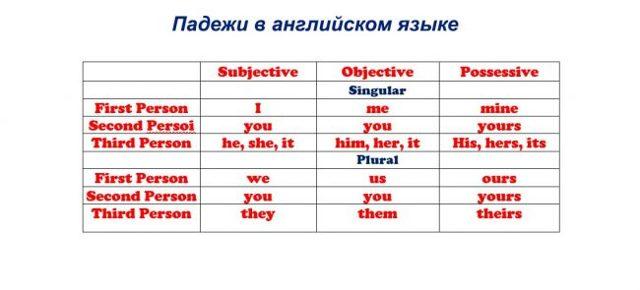 Падежи в английском языке