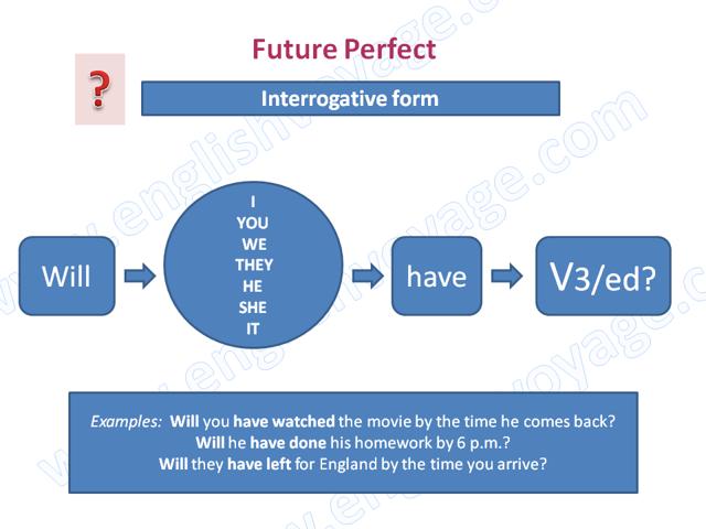 Когда и как употребляется Future Perfect. Примеры.