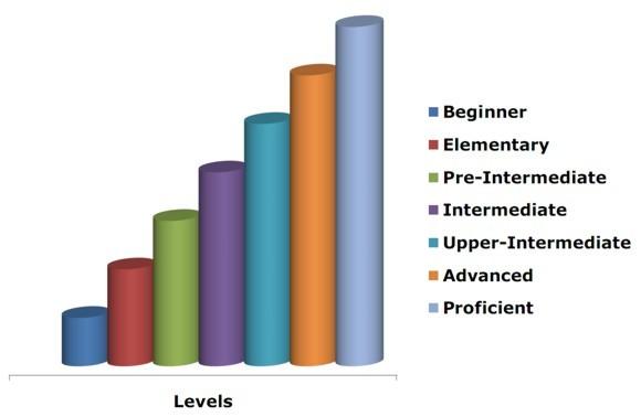 Уровни английского языка: Pre-Intermediate — основа основ