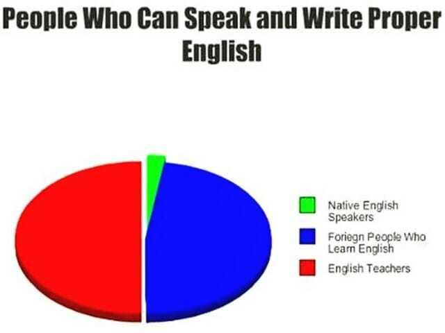Так говорят «носители» - тема урока по английскому