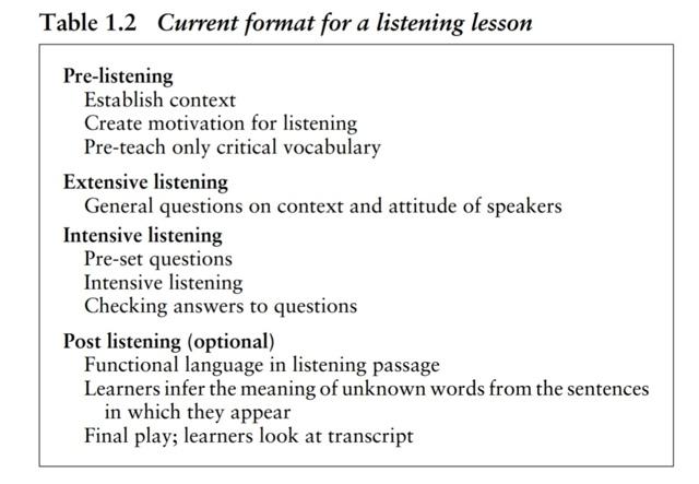 Английский на слух - как понимать английскую речь