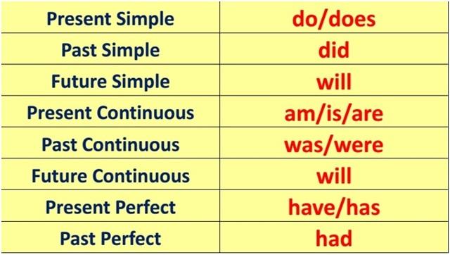 Правила употребления вспомогательных глаголов в английском