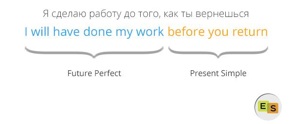 Future Perfect — будущее совершенное время в английском языке