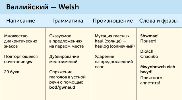 Чем ирландский английский отличается от британского английского