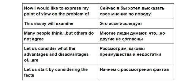 Как правильно писать эссе на английском языке