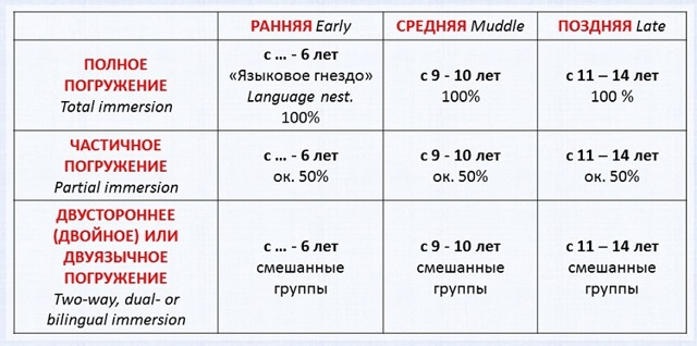 Погружение в языковую среду на английском: 15 идей