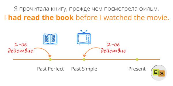 Past Perfect в Английском Языке. Правила и примеры употребления