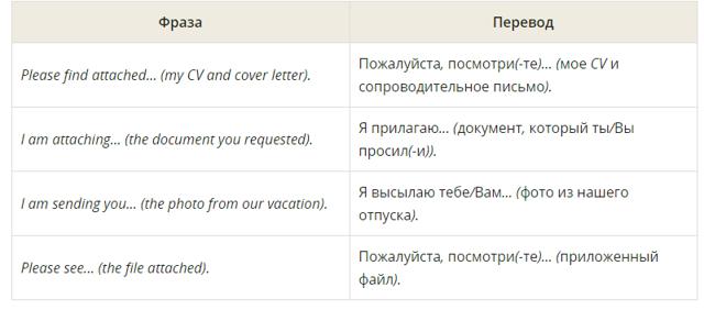 Как написать электронное письмо на английском + 4 сайта для поиска друзей по переписке