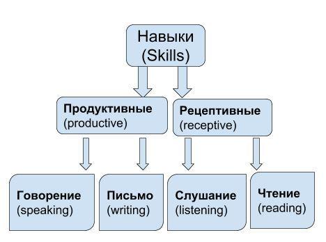 Легко ли учить английский?