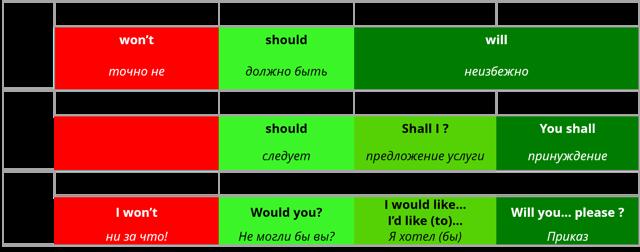 Модальные глаголы will, would и shall