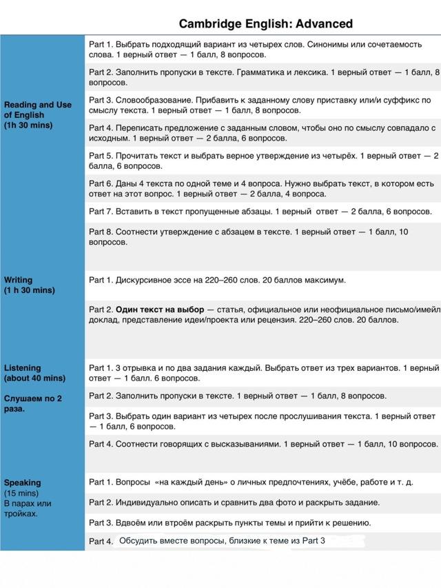 Международный экзамен C1 Advanced или Cambridge English: Advanced (CAE)