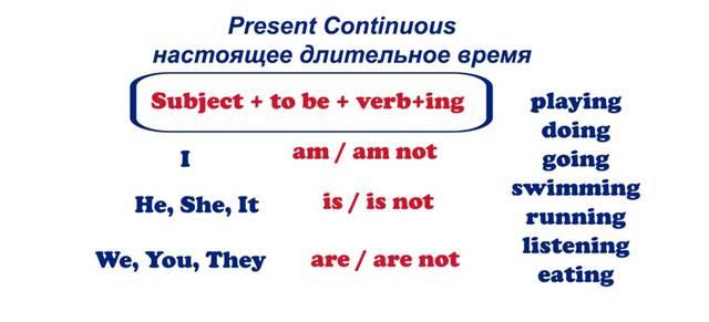 Present Continuous Tense — правила и примеры