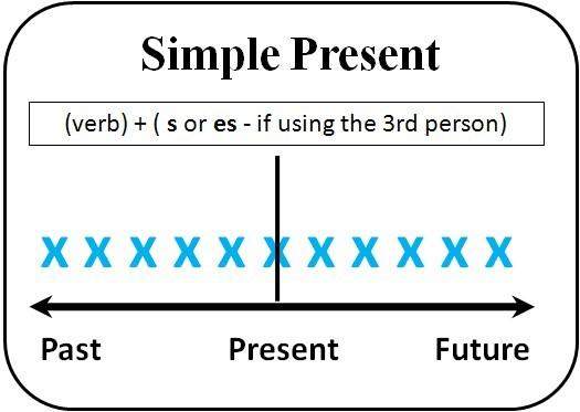 Времена группы Present в английском языке