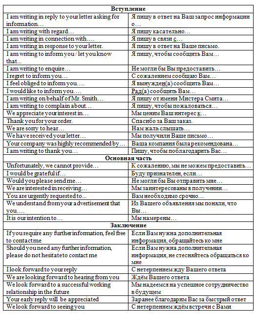 Золотые правила написания делового письма на английском