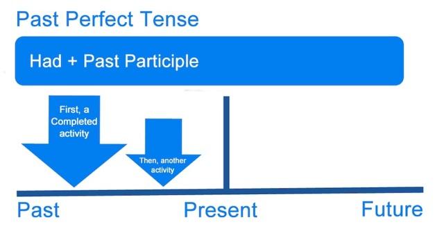 В чем особенности времен Perfect в английском