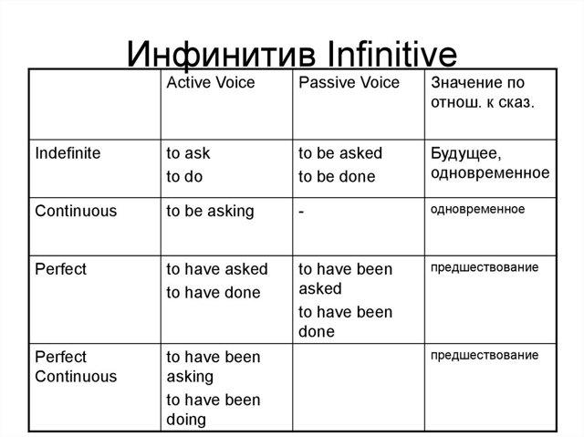Начальная форма глагола (инфинитив) в английском